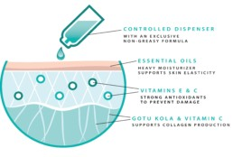 ReTone body oil diagram showing how ingredients such as essential oils, vitamins and gotu kola affect the skin